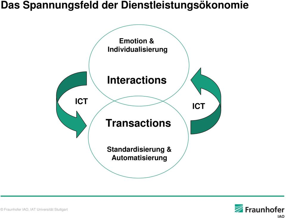 Individualisierung Interactions ICT