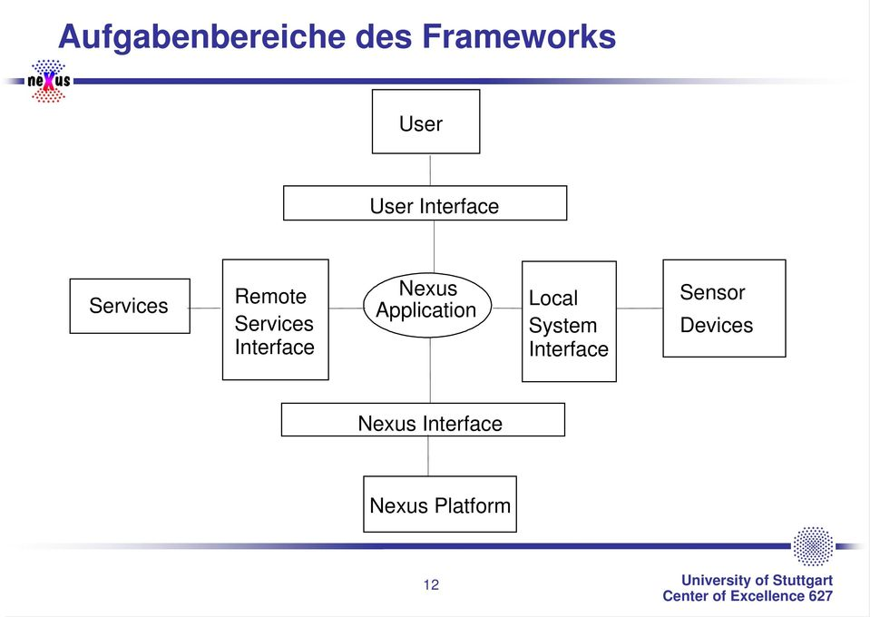 Interface Nexus Application Local System