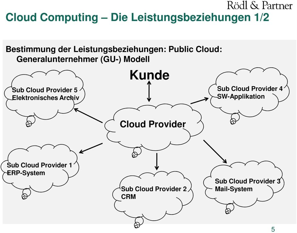 Provider 5 Elektronisches Archiv Kunde Sub Cloud Provider 4 SW-Applikation