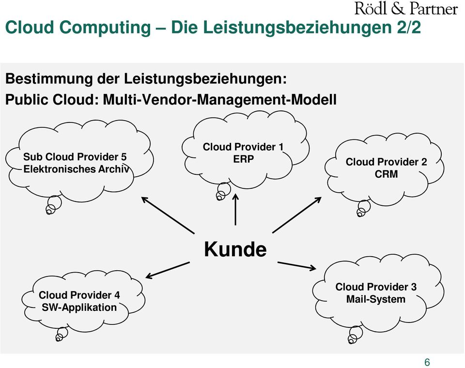 Sub Cloud Provider 5 Elektronisches Archiv Cloud Provider 1 ERP Cloud