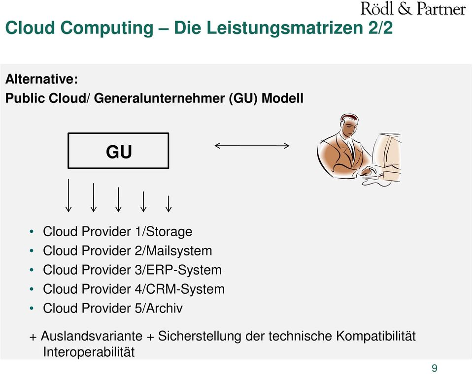 2/Mailsystem Cloud Provider 3/ERP-System Cloud Provider 4/CRM-System Cloud