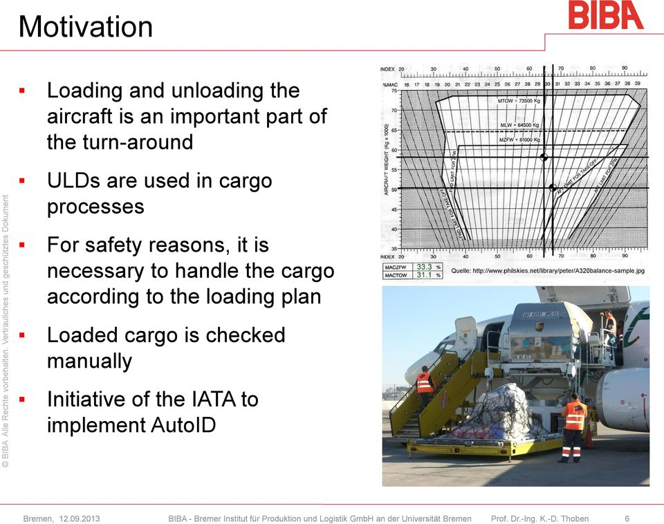cargo according to the loading plan Loaded cargo is checked manually Initiative of the