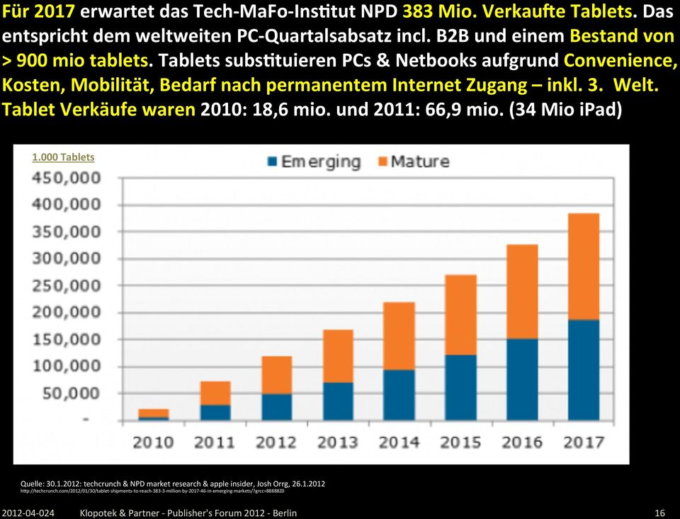 3. Welt. Tablet Verkäufe waren 2010: 18,6 mio. und 2011: 66,9 mio. (34 Mio ipad) 1.000 Tablets Quelle: 30.1.2012: techcrunch & NPD market research & apple insider, Josh Orrg, 26.