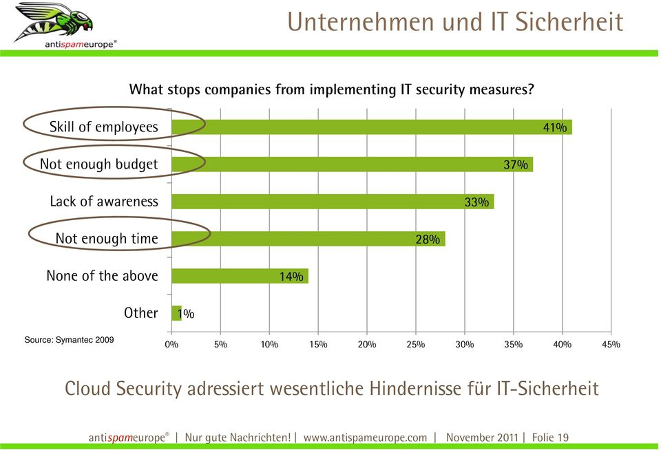 14% Other 1% Source: Symantec 2009 0% 5% 10% 15% 20% 25% 30% 35% 40% 45% Cloud Security adressiert