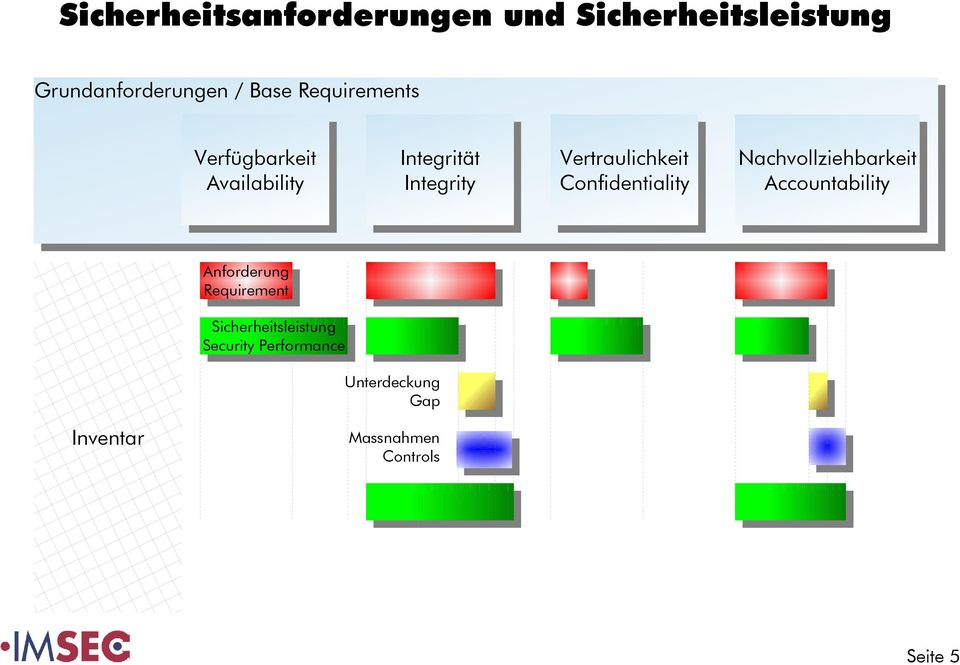 Confidentiality Confidentiality Nachvollziehbarkeit Nachvollziehbarkeit Accountability Accountability Anforderung Anforderung