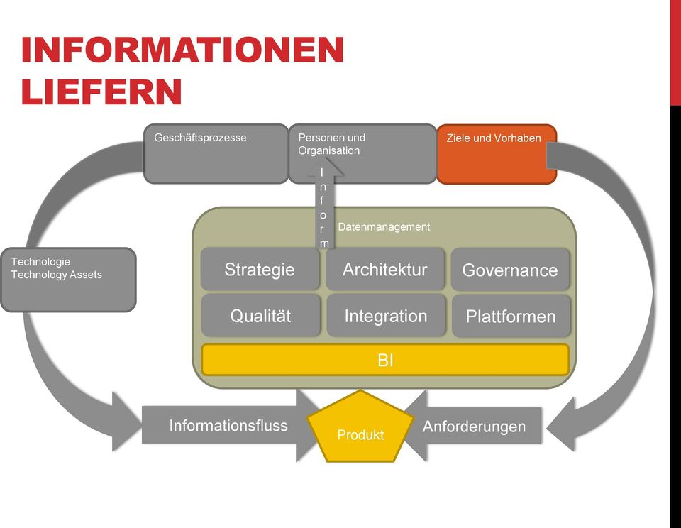I n f o r m Datenmanagement Strategie Architektur Governance
