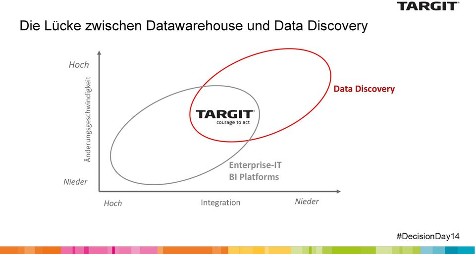 Discovery Hoch Data Discovery Nieder