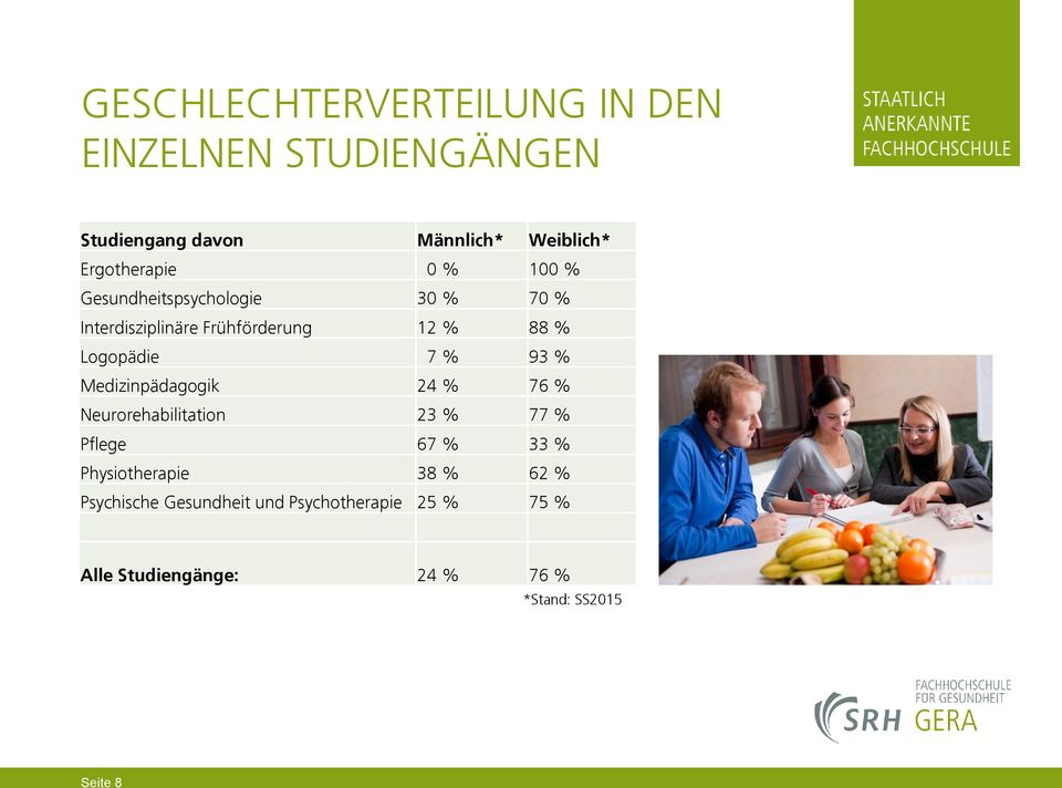 Medizinpädagogik 24 % 76 % Neurorehabilitation 23 % 77 % Pflege 67 % 33 % Physiotherapie 38 % 62 %