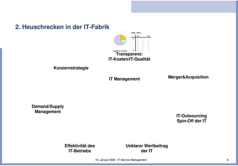IT Management Merger&Acquisition Demand/Supply Management IT-Outsourcing Spin-Off der IT