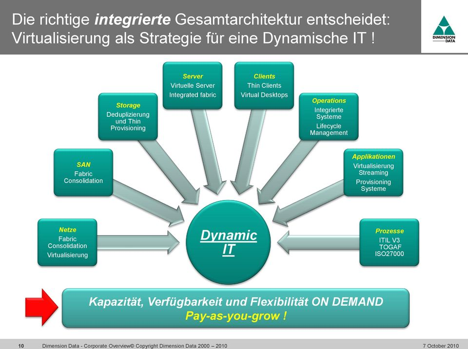 Operations Integrierte Systeme Lifecycle Management SAN Fabric Consolidation Applikationen Virtualisierung Streaming Provisioning