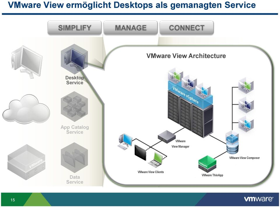 Catalog Service End Users Users, Desktops, Apps, Data Policies VMware View Manager