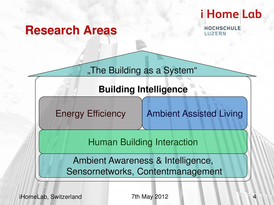 Living Human Building Interaction Ambient Awareness &