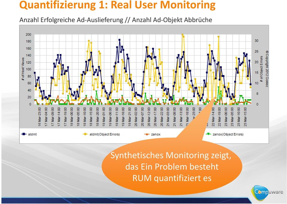 Ad-Objekt Abbrüche Synthetisches Monitoring