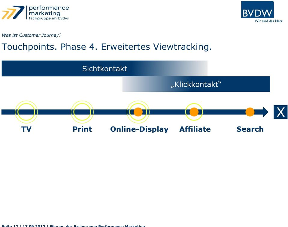 Erweitertes Viewtracking.