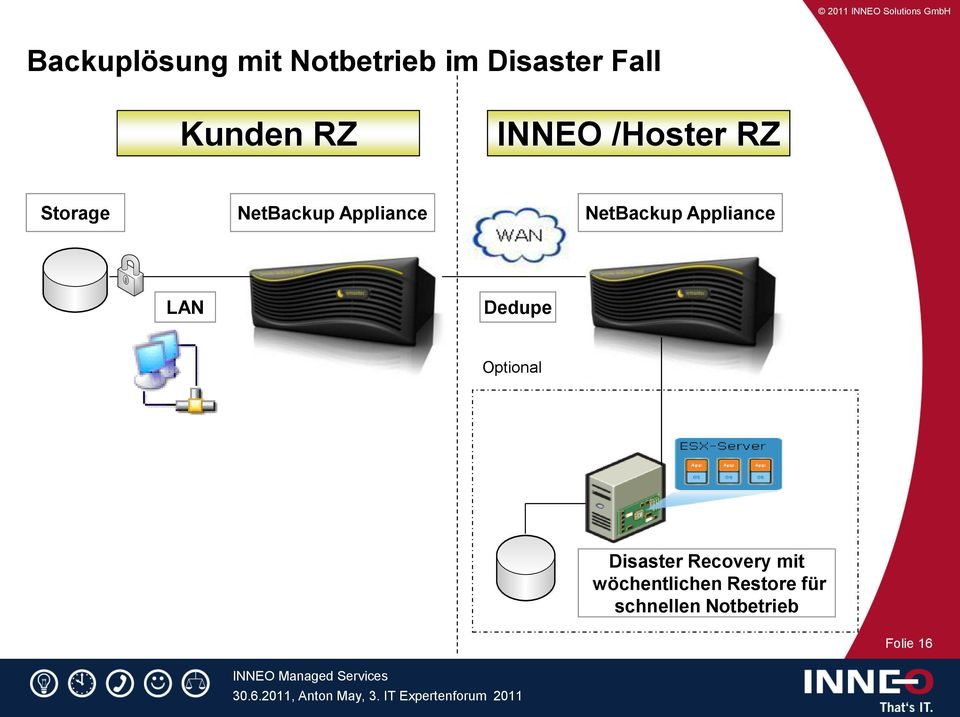 Appliance LAN Dedupe Optional Disaster Recovery mit