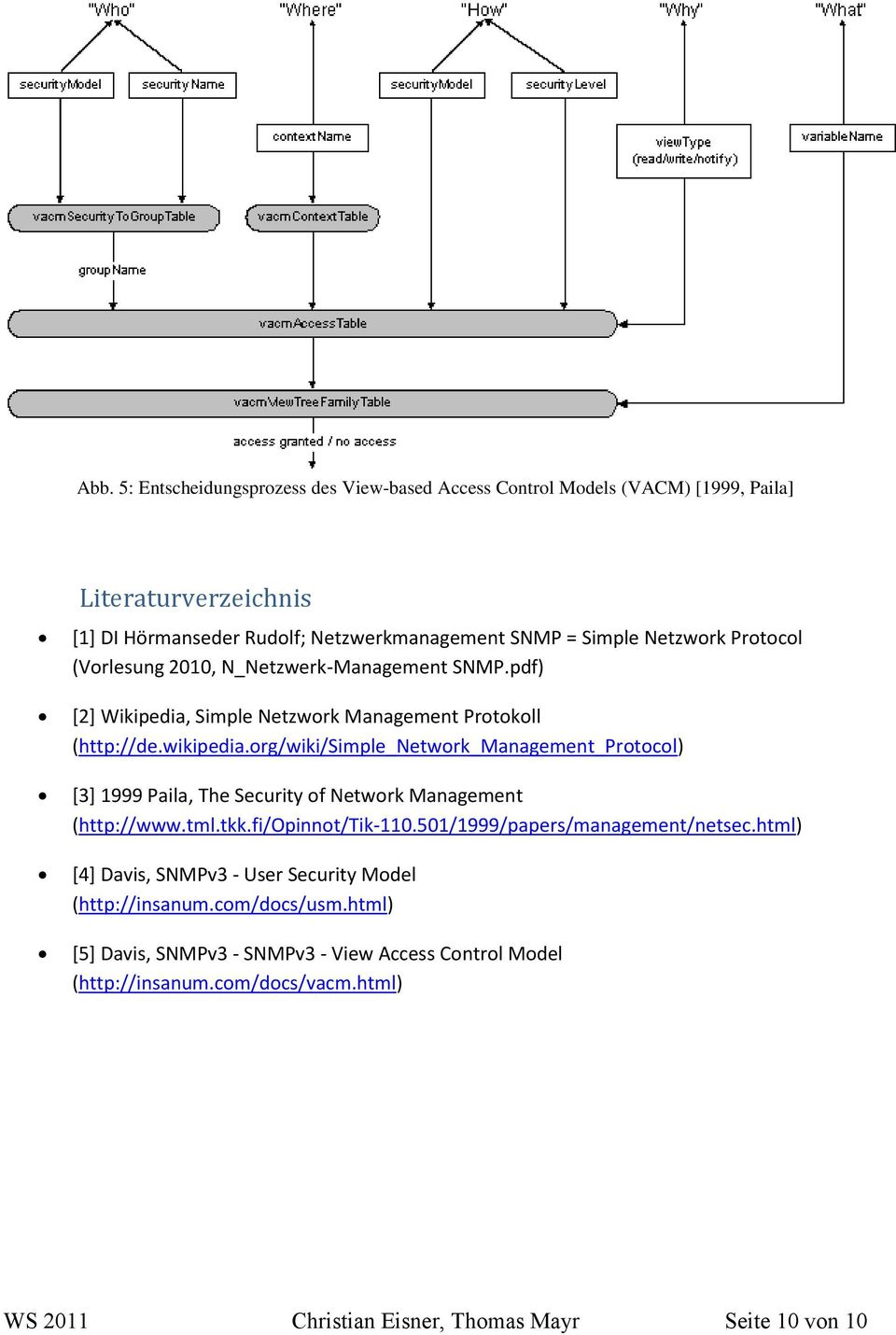 org/wiki/simple_network_management_protocol) [3] 1999 Paila, The Security of Network Management (http://www.tml.tkk.fi/opinnot/tik-110.501/1999/papers/management/netsec.