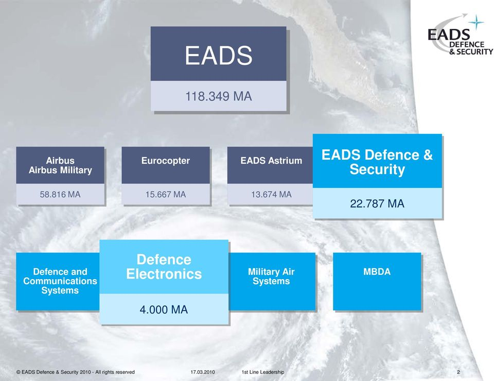 Defence Defence & & Security 58.816 MA 15.667 MA 13.674 MA 22.