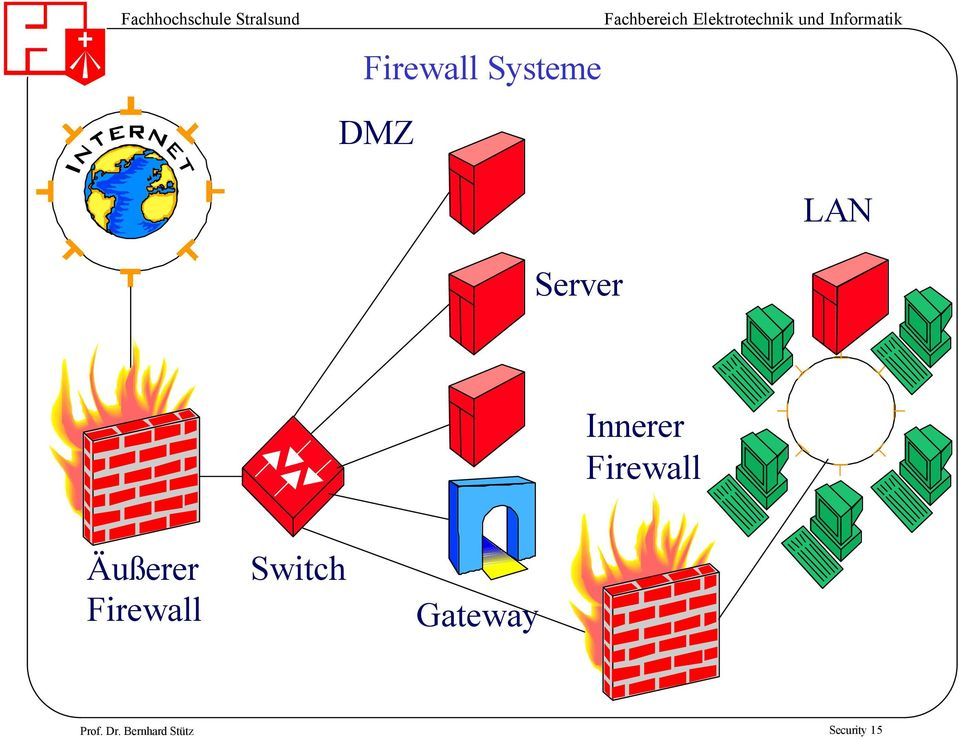 Äußerer Firewall Switch