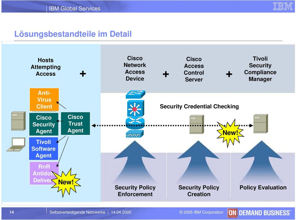 Software Agent Cisco Trust Agent Security Credential Checking New! RnR Antidote Delivery New!