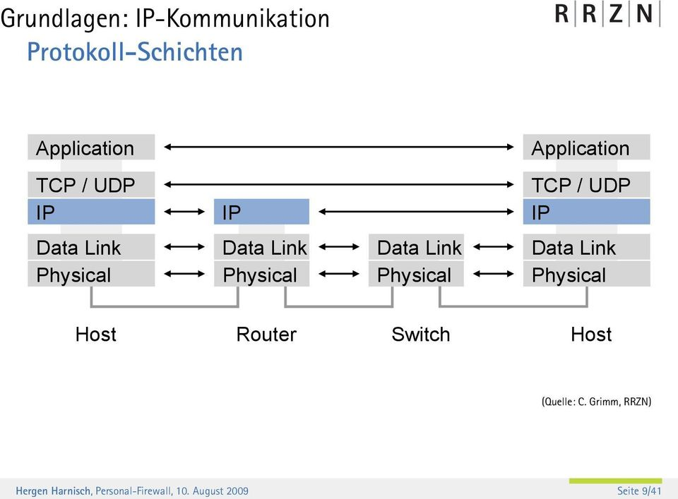 Application TCP / UDP IP Data Link Physical Host Router Switch Host