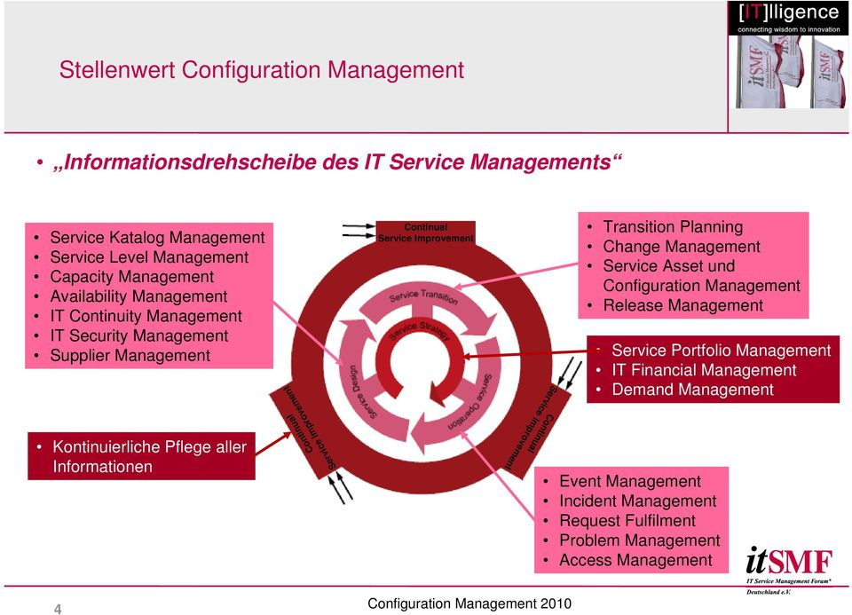 Improvement Continual Service Improvement Continual Service Improvement Transition Planning Change Management Service Asset und Configuration Management Release