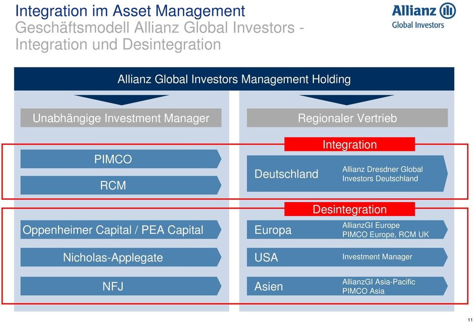 Integration Allianz Dresdner Global Investors Deutschland Oppenheimer Capital / PEA Capital Nicholas-Applegate NFJ
