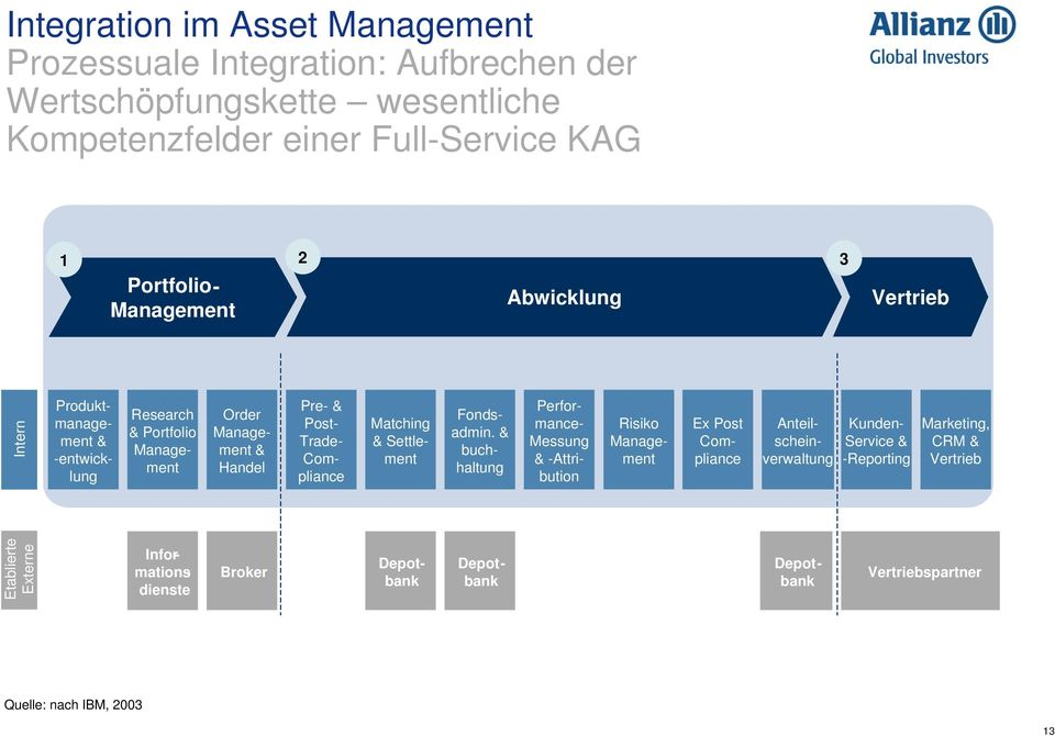 Matching & Settlement Perfor- mance- Messung & -Attribution Ex Post Compliance Risiko Management Fondsadmin.
