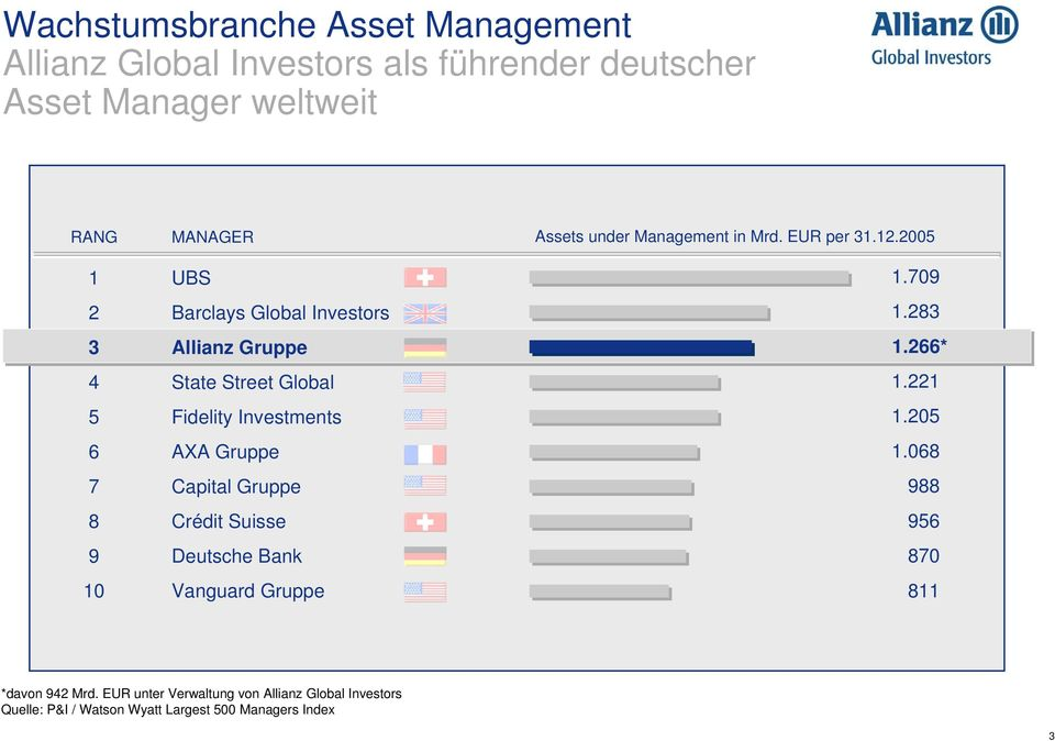 Suisse Deutsche Bank Vanguard Gruppe Assets under Management in Mrd. EUR per 31.12.2005 1.709 1.283 1.266* 1.221 1.205 1.