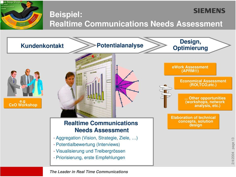 ) Realtime Communications Needs Assessment - Aggregation (Vision, Strategie, Ziele, ) - Potentialbewertung (Interviews) -