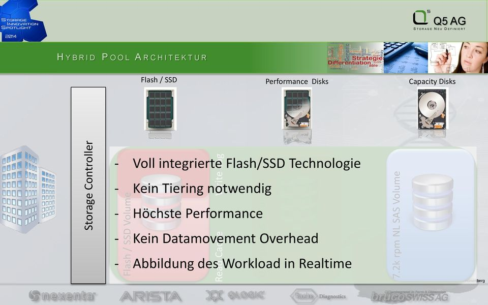 Performance Disks Capacity Disks - Voll integrierte Flash/SSD Technologie - Kein