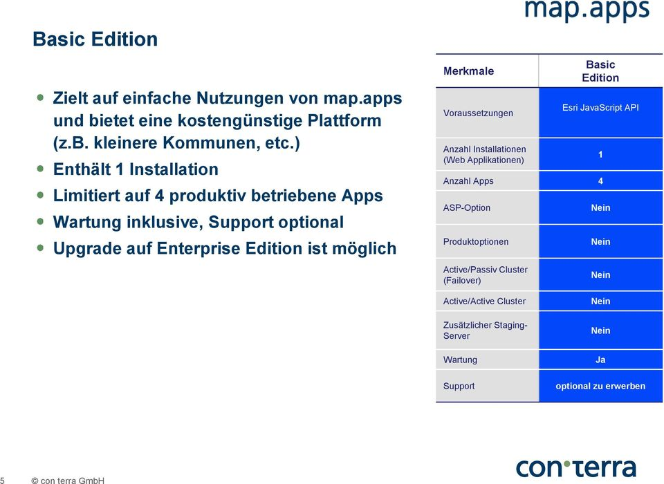 optional Upgrade auf Enterprise ist möglich Basic Esri vascript API Anzahl Apps 4 ASP-Option