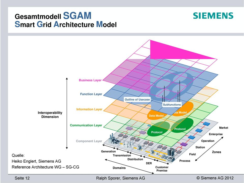 Communication Layer Protocol Protocol Component Layer Quelle: Heiko Englert, Siemens A