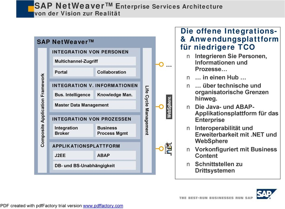 INTEGRATION VON PROZESSEN Integration Broker Business Process Mgmt APPLIKATIONSPLATTFORM J2EE ABAP DB- und BS-Unabhängigkeit Life Cycle Management Die offene Integrations- & Anwendungsplattform für