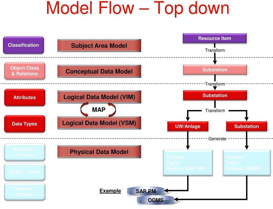 Types Logical Data Model (VSM) UW/Anlage Generate Attribute / Columns Entity / Table Physical