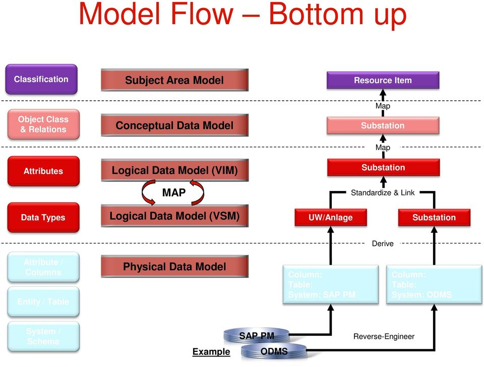 Logical Data Model (VSM) UW/Anlage Derive Attribute / Columns Entity / Table Physical Data Model