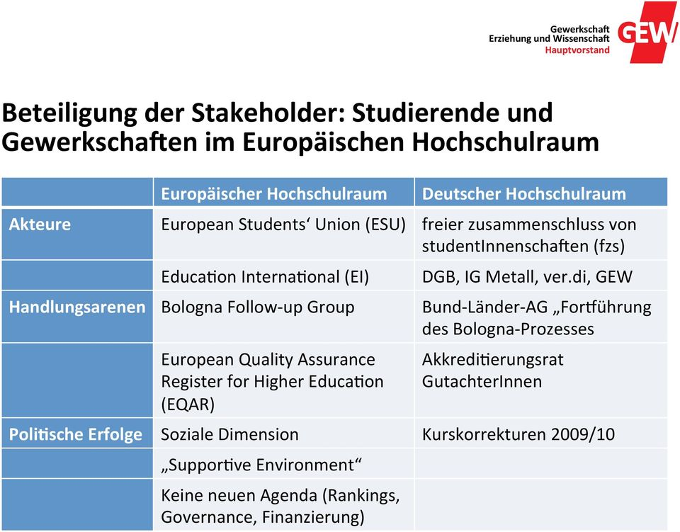 European Quality Assurance Register for Higher EducaGon (EQAR) PoliSsche Erfolge Soziale Dimension SupporGve Environment Keine neuen Agenda (Rankings,