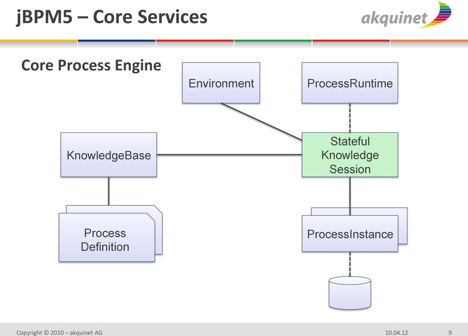 KnowledgeBase Stateful Knowledge