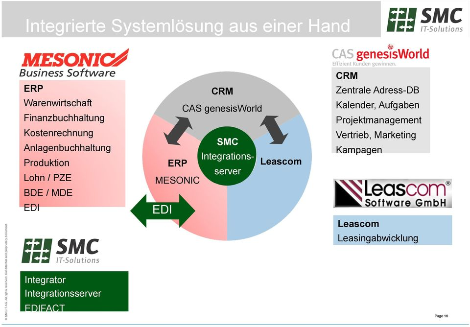 CAS genesisworld SMC Integrations- server Leascom Zentrale Adress-DB Kalender, Aufgaben