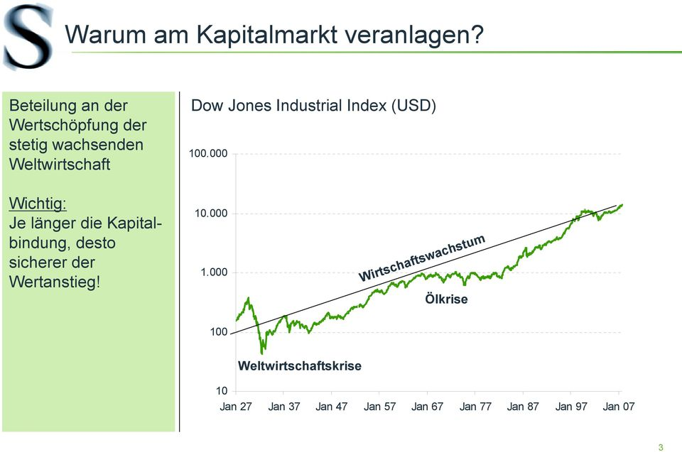 Industrial Index (USD) 100.