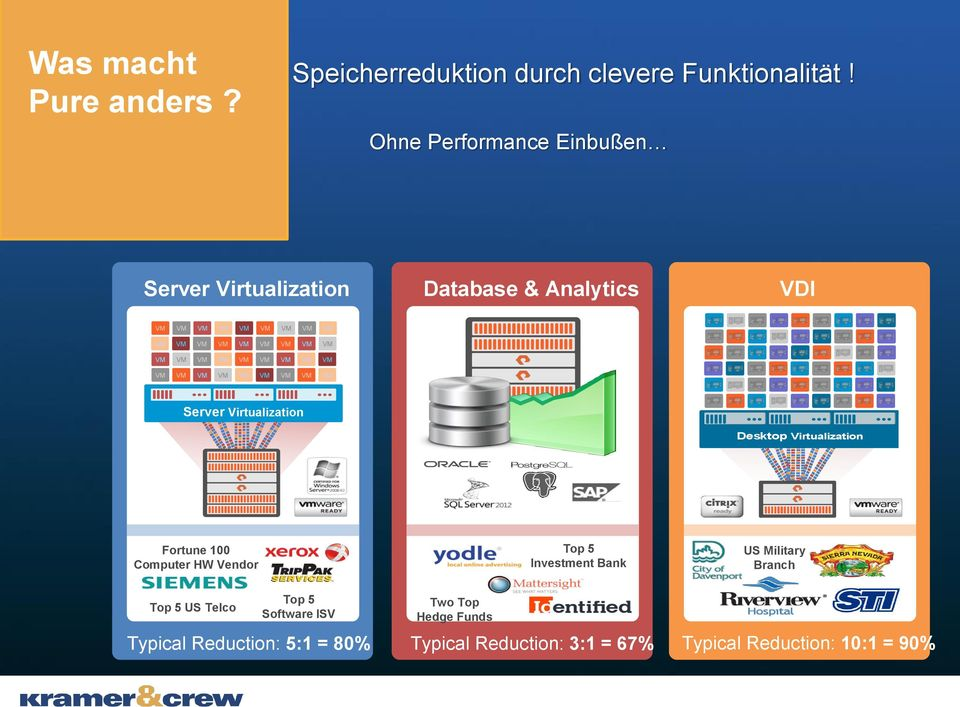 Ohne Performance Einbußen Database & Analytics VDI Desktop Virtualization Fortune 100 Computer HW