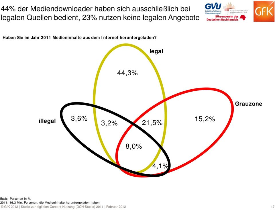 legal 44,3% Grauzone illegal 3,6% 3,2% 21,5% 15,2% 8,0% 4,1% Basis: Personen in % 2011: 16,3 Mio.