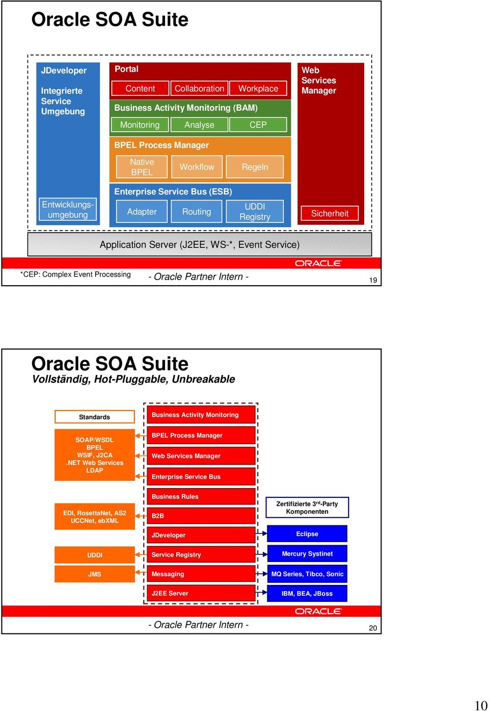 Processing 19 Oracle SOA Suite Vollständig, Hot-Pluggable, Unbreakable Standards Business Activity Monitoring SOAP/WSDL BPEL WSIF, J2CA.