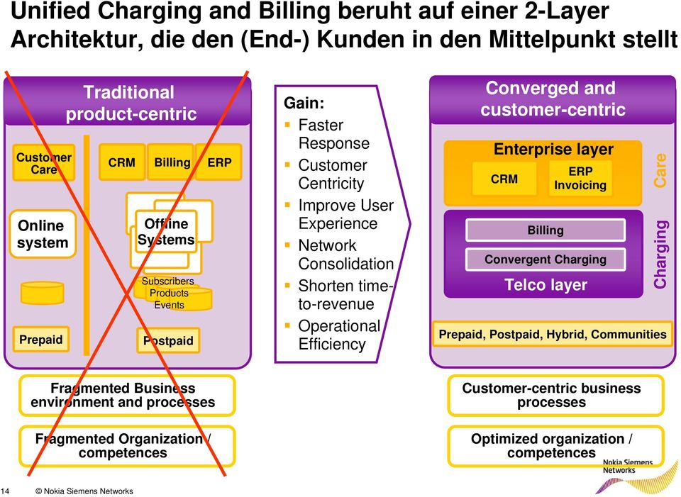 Operational Efficiency Converged and customer-centric Enterprise layer CRM Billing ERP Invoicing Convergent Charging Telco layer Charging Care Prepaid, Postpaid, Hybrid,