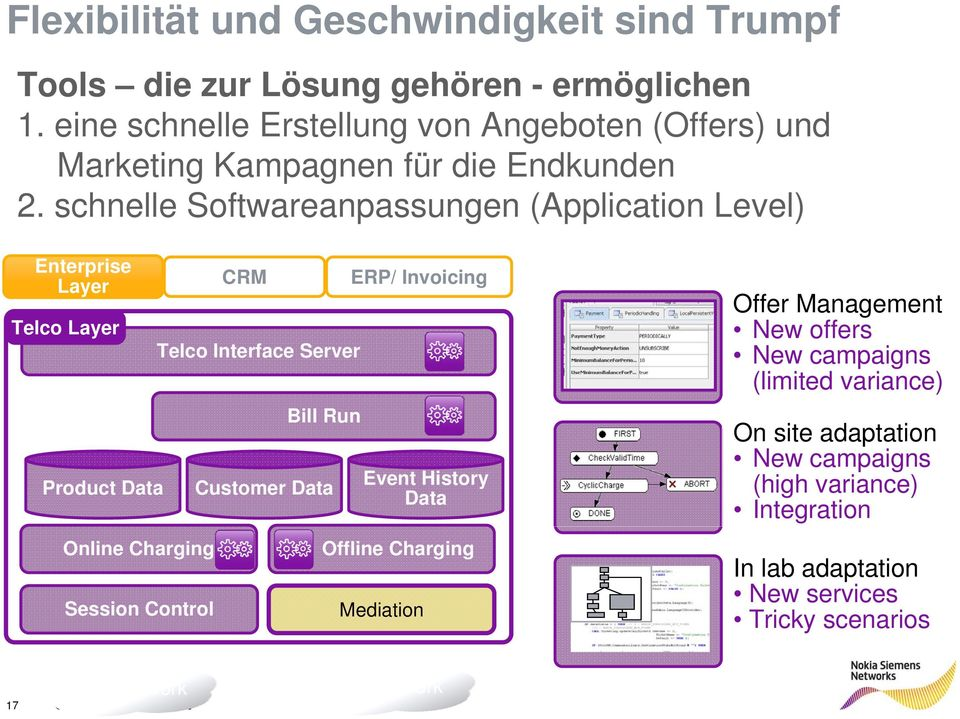 schnelle Softwareanpassungen (Application Level) Enterprise Layer Telco Layer Product Data Online Charging Session Control CRM Telco Interface Server Bill Run