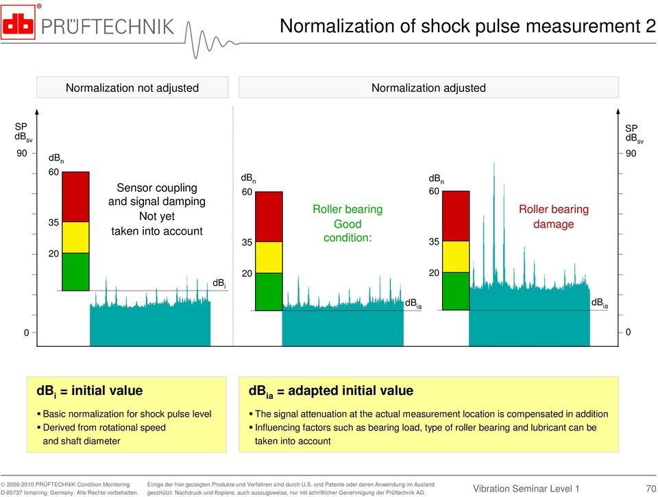 value Basic normalization for shock pulse level Derived from rotational speed and shaft diameter db ia = adapted initial value The signal attenuation at the