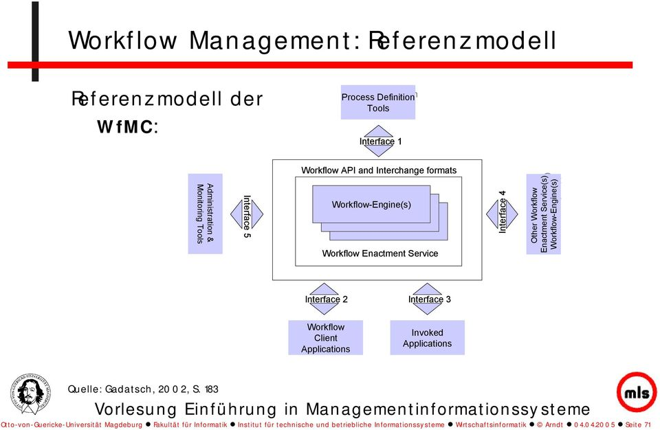 Enactment Service(s) Service(s) Workflow-Engine(s) Interface 2 Interface 3 Workflow Client Client Applications Invoked Applications Quelle: Gadatsch, 2002, S.