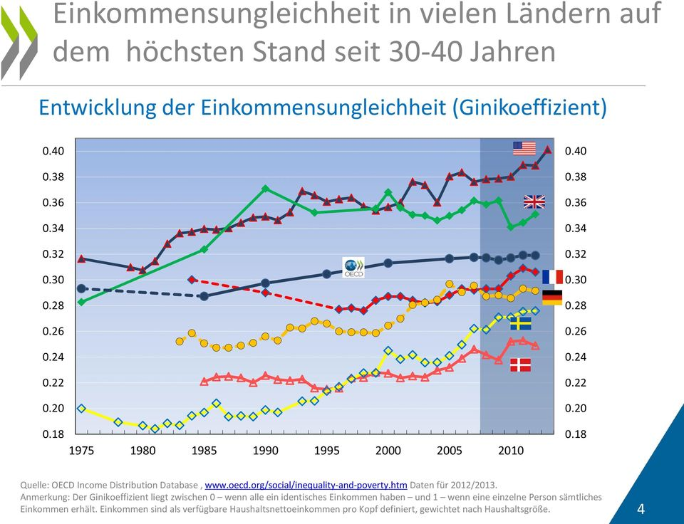 oecd.org/social/inequality-and-poverty.htm Daten für 2012/2013.