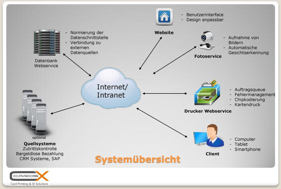 Intranet - Auftragsqueue - Fehlermanagement - Chipkodierung - Kartendruck Drucker Webservice optional