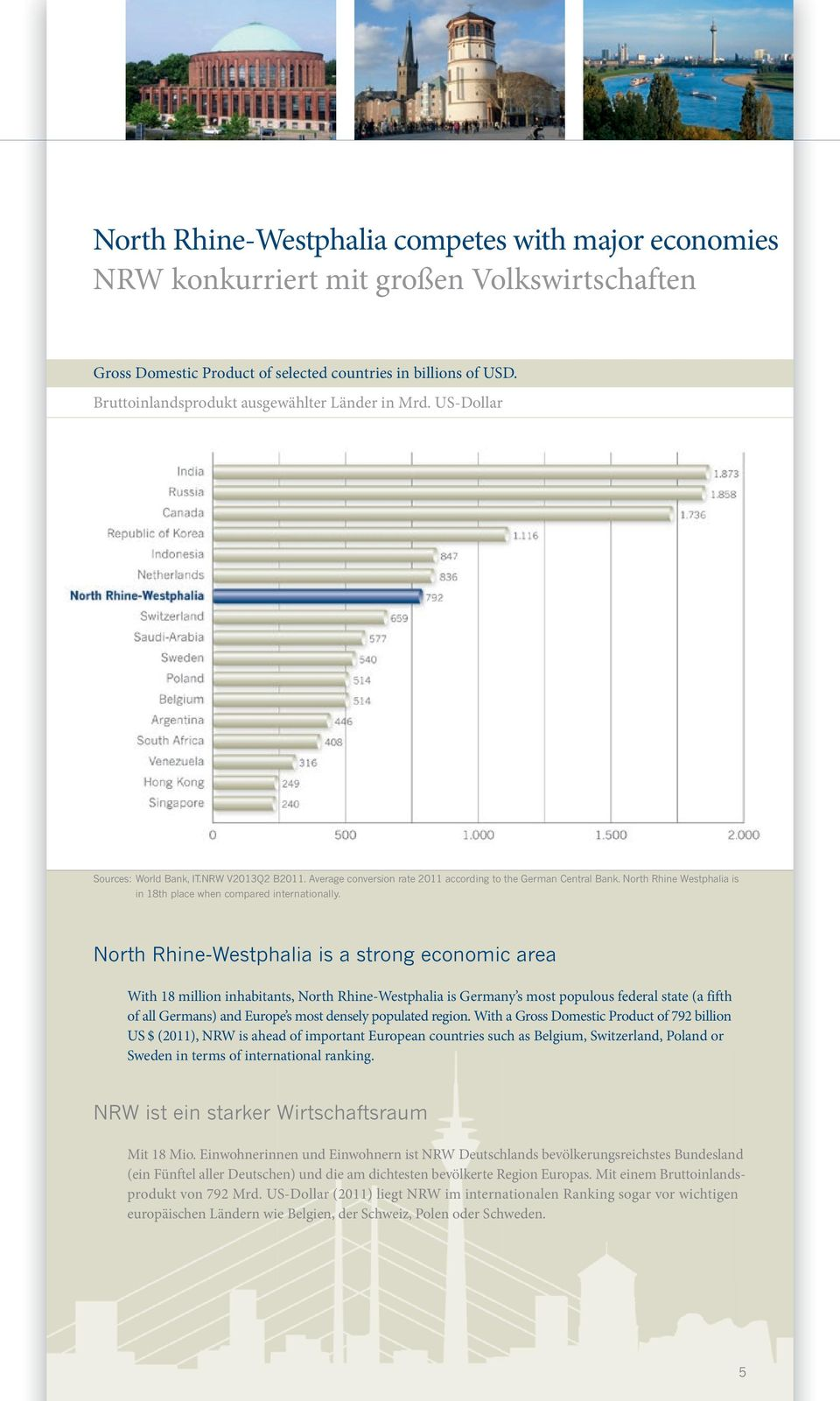 North Rhine Westphalia is in 18th place when compared internationally.