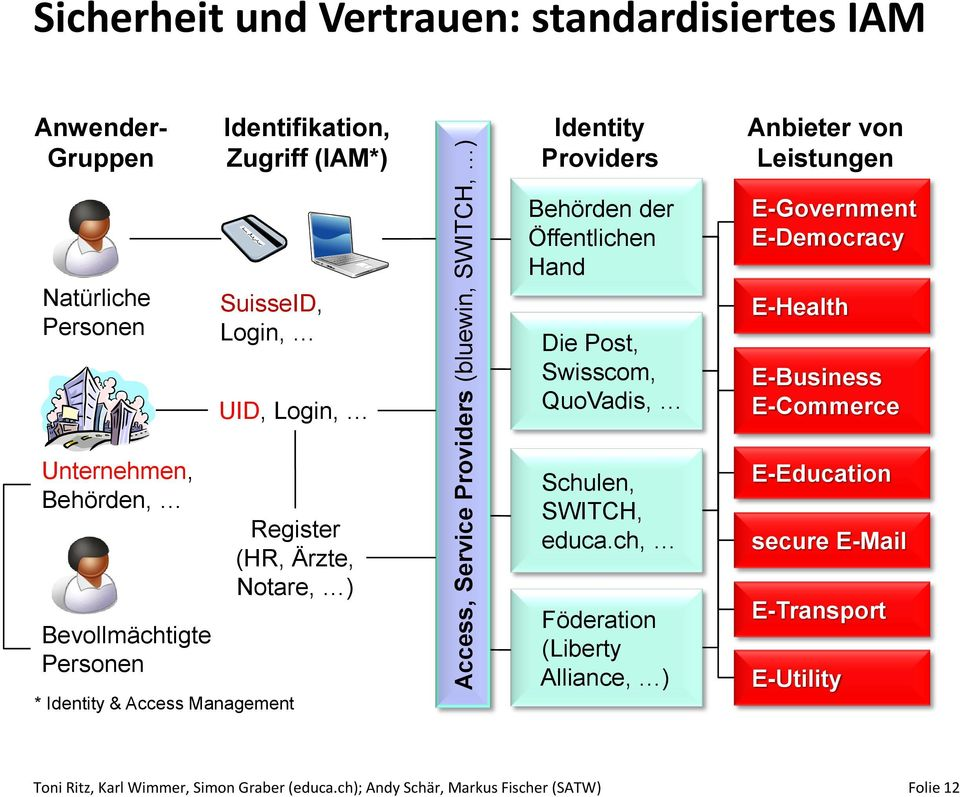 E-Health E-Business E-Commerce Unternehmen, Behörden, Bevollmächtigte Personen * Identity & Access Management Register (HR, Ärzte, Notare, ) Schulen, SWITCH, educa.